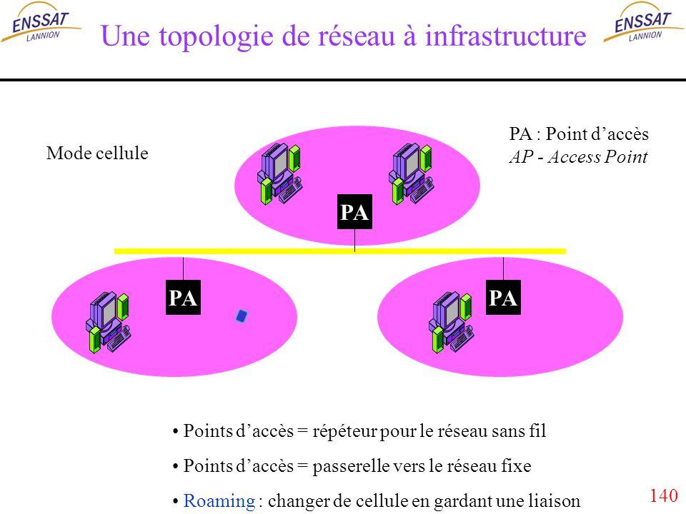 140 Une topologie de réseau à infrastructure PA PA : Point daccès AP - Access Point Mode cellule Points daccès = répéteur pour le réseau sans fil Points daccès = passerelle vers le réseau fixe Roaming : changer de cellule en gardant une liaison