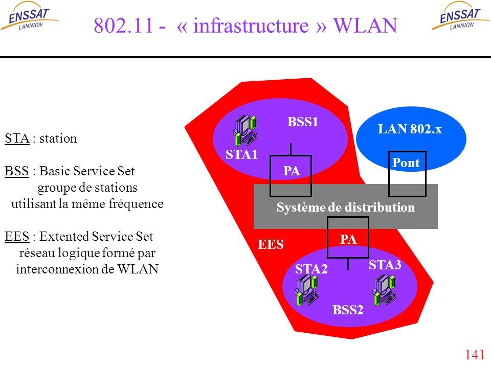 141 802.11 - « infrastructure » WLAN Système de distribution PA Pont PA LAN 802.x EES BSS1 BSS2 STA1 STA3 STA2 STA : station BSS : Basic Service Set groupe de stations utilisant la même fréquence EES : Extented Service Set réseau logique formé par interconnexion de WLAN
