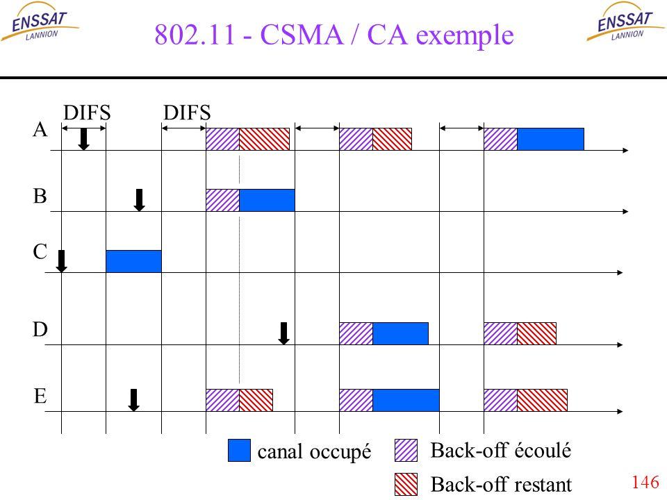146 802.11 - CSMA / CA exemple DIFS A B C D E canal occupé Back-off écoulé Back-off restant DIFS