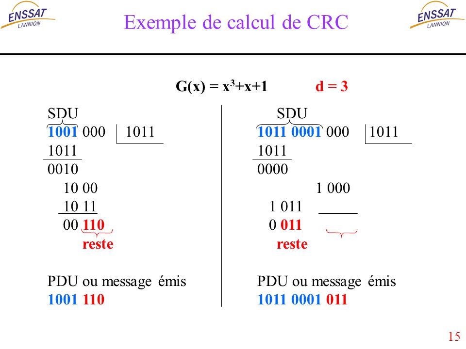 15 Exemple de calcul de CRC SDU 1001 000 1011 1011 0010 10 00 10 11 00 110 reste PDU ou message émis 1001 110 G(x) = x 3 +x+1d = 3 SDU 1011 0001 000 1011 1011 0000 1 000 1 011 0 011 reste PDU ou message émis 1011 0001 011