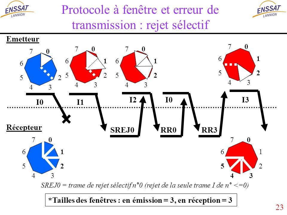 23 Protocole à fenêtre et erreur de transmission : rejet sélectif 0 2 34 5 6 7 0 1 2 34 5 6 7 Emetteur Récepteur I0I1 I2 SREJ0RR3 1 2 34 5 6 700 1 2 34 5 6 7 I3I0 0 1 2 34 5 6 7 RR0 0 1 2 34 5 6 7 *Tailles des fenêtres : en émission = 3, en réception = 3 SREJ0 = trame de rejet sélectif n°0 (rejet de la seule trame I de n° <=0)