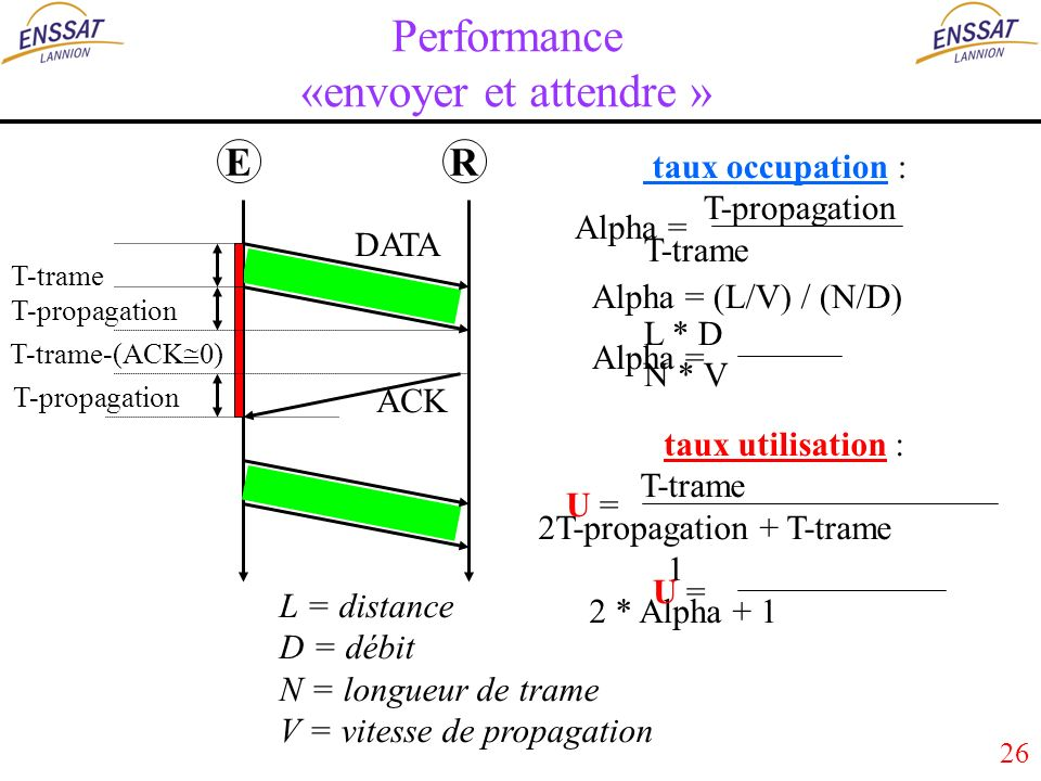 26 Performance «envoyer et attendre » ER T-trame DATA ACK T-propagation taux occupation : T-propagation T-trame L * D N * V taux utilisation : T-trame 2T-propagation + T-trame 1 2 * Alpha + 1 L = distance D = débit N = longueur de trame V = vitesse de propagation U = Alpha = (L/V) / (N/D) Alpha = U = T-propagation Alpha = T-trame-(ACK 0)