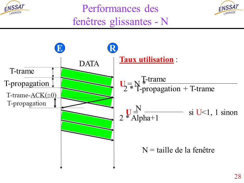 28 Performances des fenêtres glissantes - N ER T-trame DATA T-propagation Taux utilisation : T-trame 2 * T-propagation + T-trame N 2 * Alpha+1 U = N * U = si U<1, 1 sinon N = taille de la fenêtre T-propagation T-trame-ACK( 0)