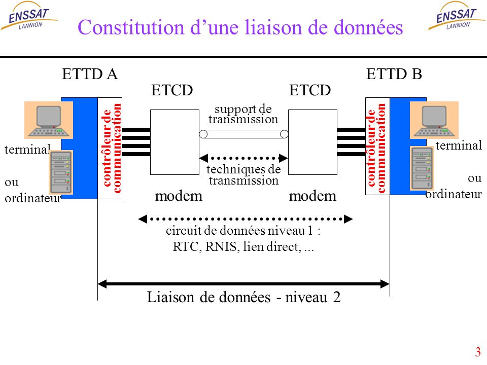 3 Constitution dune liaison de données ETTD A ETCD ETTD B ETCD support de transmission circuit de données niveau 1 : RTC, RNIS, lien direct,...