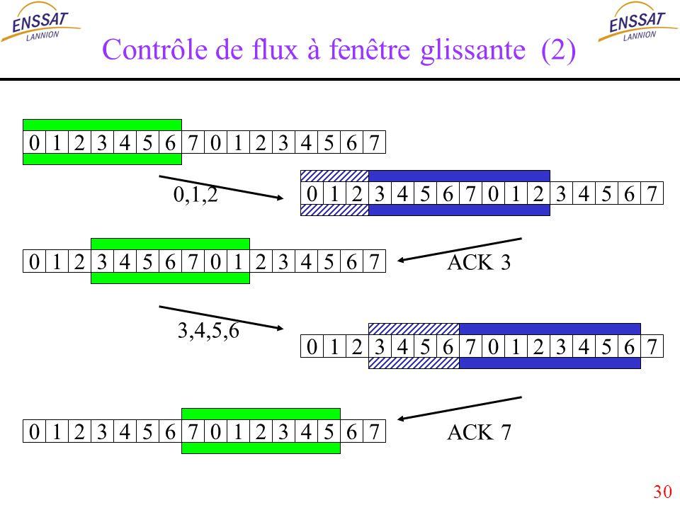 30 0123456701234567 0123456701234567 0123456701234567 0123456701234567 0123456701234567 0,1,2 ACK 3 ACK 7 3,4,5,6 Contrôle de flux à fenêtre glissante (2)