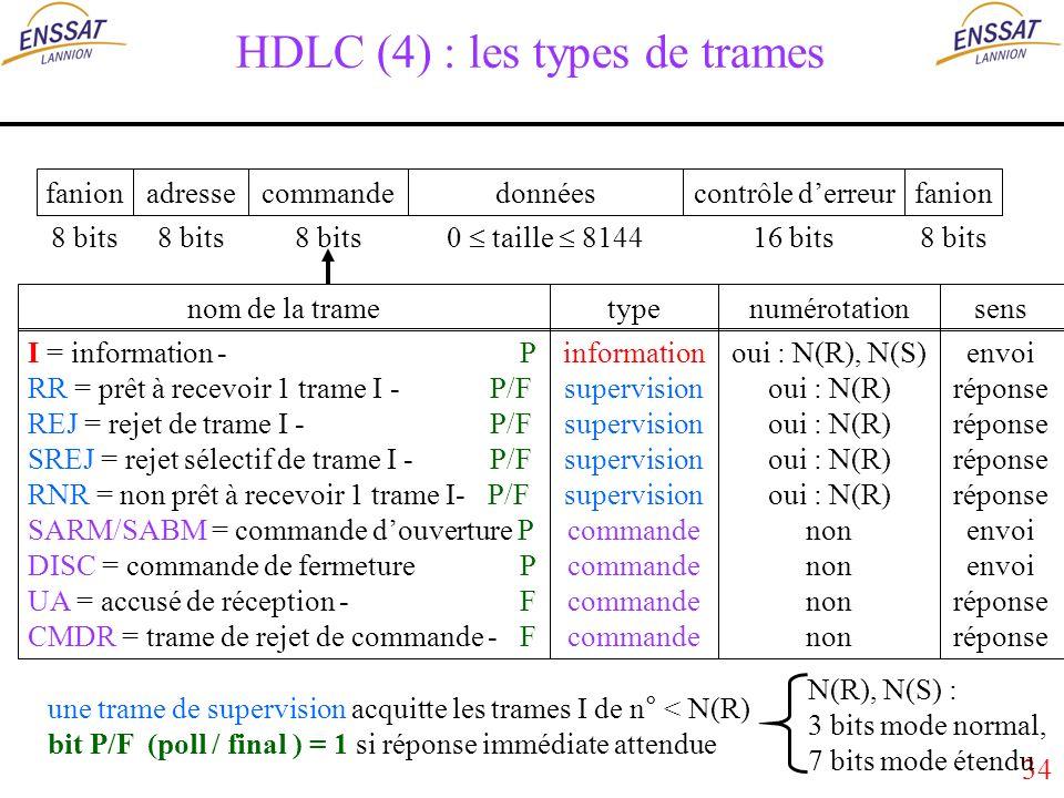 34 HDLC (4) : les types de trames fanionadressecontrôle derreurdonnéesfanioncommande 8 bits 16 bits 0 taille 8144 8 bits typesensnom de la tramenumérotation information supervision commande envoi réponse envoi réponse I = information - P RR = prêt à recevoir 1 trame I - P/F REJ = rejet de trame I - P/F SREJ = rejet sélectif de trame I - P/F RNR = non prêt à recevoir 1 trame I- P/F SARM/SABM = commande douverture P DISC = commande de fermeture P UA = accusé de réception - F CMDR = trame de rejet de commande - F oui : N(R), N(S) oui : N(R) non une trame de supervision acquitte les trames I de n° < N(R) bit P/F (poll / final ) = 1 si réponse immédiate attendue N(R), N(S) : 3 bits mode normal, 7 bits mode étendu