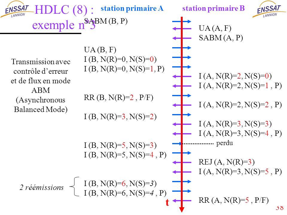 38 Transmission avec contrôle derreur et de flux en mode ABM (Asynchronous Balanced Mode) t 2 réémissions UA (A, F) SABM (A, P) I (A, N(R)=2, N(S)=0) I (A, N(R)=2, N(S)=1, P) I (A, N(R)=2, N(S)=2, P) I (A, N(R)=3, N(S)=3) I (A, N(R)=3, N(S)=4, P) REJ (A, N(R)=3) I (A, N(R)=3, N(S)=5, P) RR (A, N(R)=5, P/F) station primaire B SABM (B, P) UA (B, F) I (B, N(R)=0, N(S)=0) I (B, N(R)=0, N(S)=1, P) RR (B, N(R)=2, P/F) I (B, N(R)=3, N(S)=2) I (B, N(R)=5, N(S)=3) I (B, N(R)=5, N(S)=4, P) I (B, N(R)=6, N(S)=3) I (B, N(R)=6, N(S)=4, P) station primaire A HDLC (8) : exemple n°3 perdu