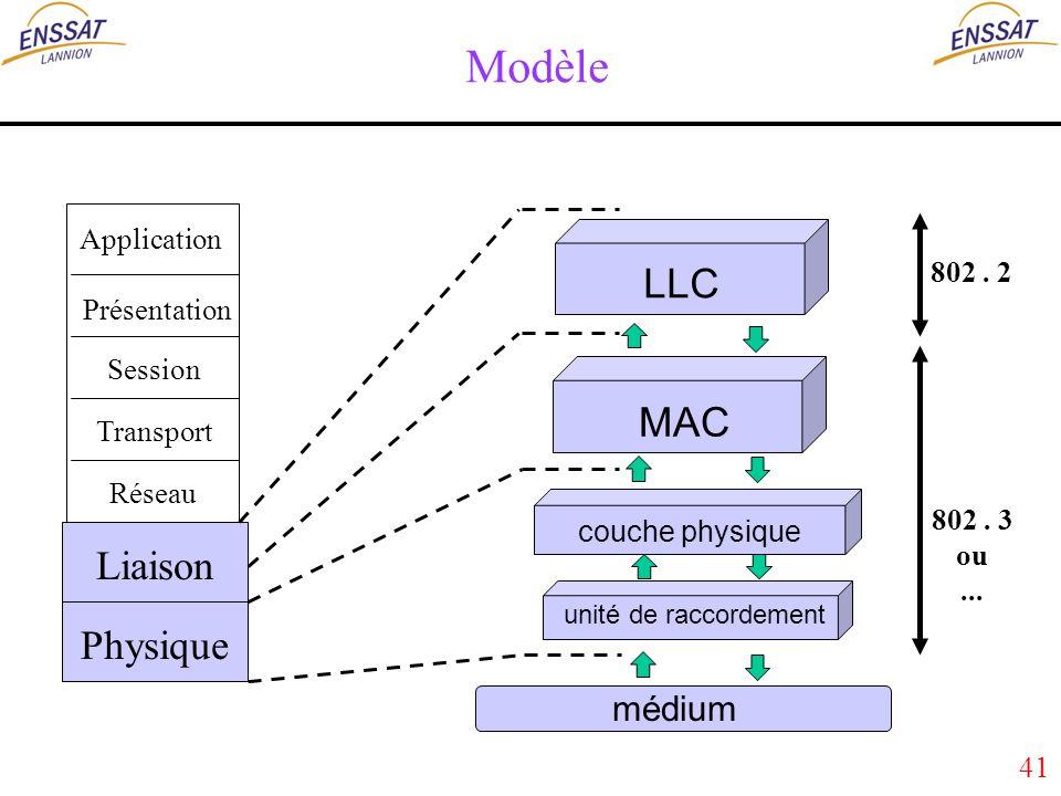 41 Modèle Application Présentation Session Transport Réseau Liaison Physique LLC MAC couche physique unité de raccordement 802.