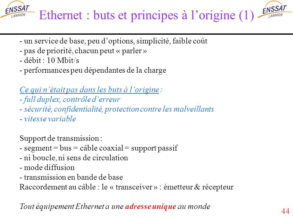 44 Ethernet : buts et principes à lorigine (1) - un service de base, peu doptions, simplicité, faible coût - pas de priorité, chacun peut « parler » - débit : 10 Mbit/s - performances peu dépendantes de la charge Ce qui nétait pas dans les buts à lorigine : - full duplex, contrôle derreur - sécurité, confidentialité, protection contre les malveillants - vitesse variable Support de transmission : - segment = bus = câble coaxial = support passif - ni boucle, ni sens de circulation - mode diffusion - transmission en bande de base Raccordement au câble : le « transceiver » : émetteur & récepteur Tout équipement Ethernet a une adresse unique au monde