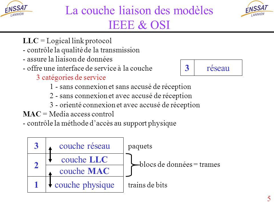 5 La couche liaison des modèles IEEE & OSI couche LLC couche MAC couche physique 2 1 LLC = Logical link protocol - contrôle la qualité de la transmission - assure la liaison de données - offre une interface de service à la couche 3 catégories de service 1 - sans connexion et sans accusé de réception 2 - sans connexion et avec accusé de réception 3 - orienté connexion et avec accusé de réception MAC = Media access control - contrôle la méthode daccès au support physique blocs de données = trames trains de bits réseau3 couche réseau3 paquets
