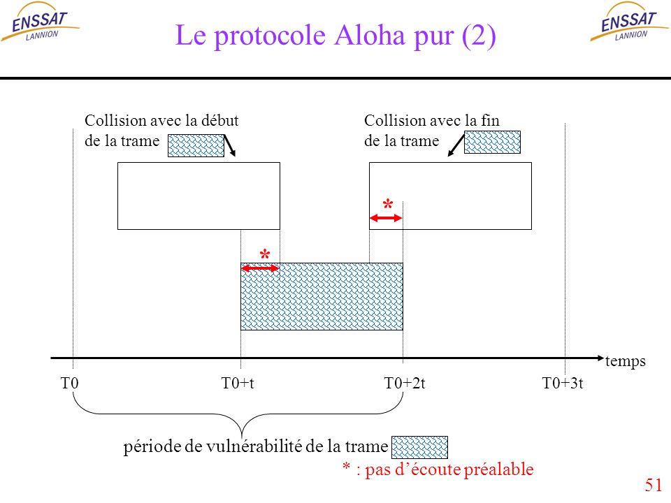51 Le protocole Aloha pur (2) période de vulnérabilité de la trame T0 T0+t T0+2t T0+3t temps Collision avec la début de la trame Collision avec la fin de la trame * : pas découte préalable * *