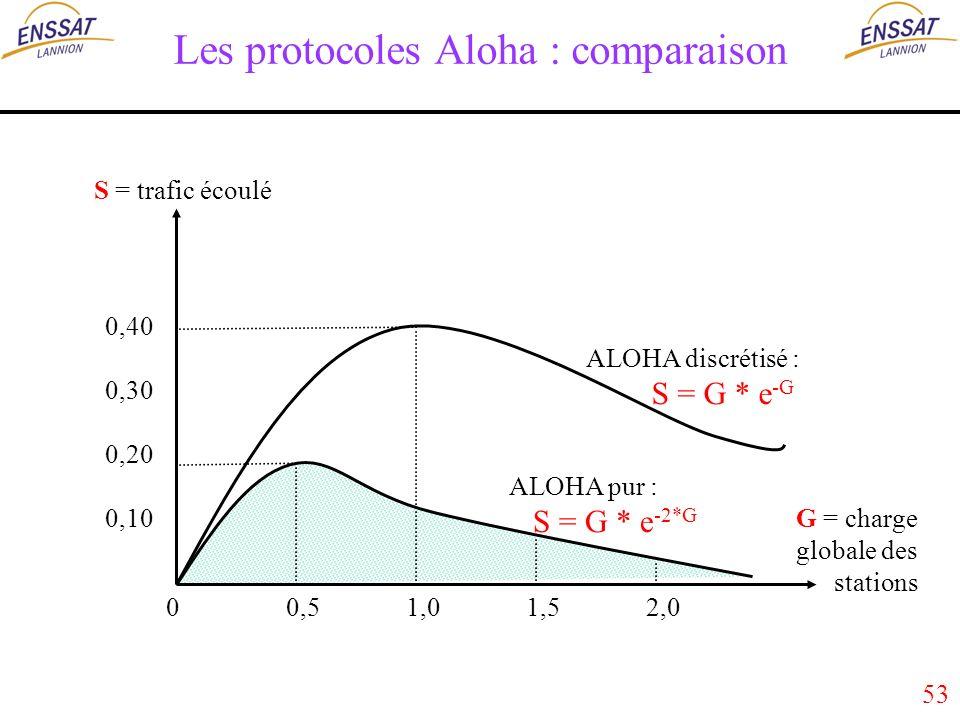 53 Les protocoles Aloha : comparaison S = trafic écoulé G = charge globale des stations 0,40 0,30 0,20 0,10 0 0,5 1,0 1,5 2,0 ALOHA discrétisé : S = G * e -G ALOHA pur : S = G * e -2*G