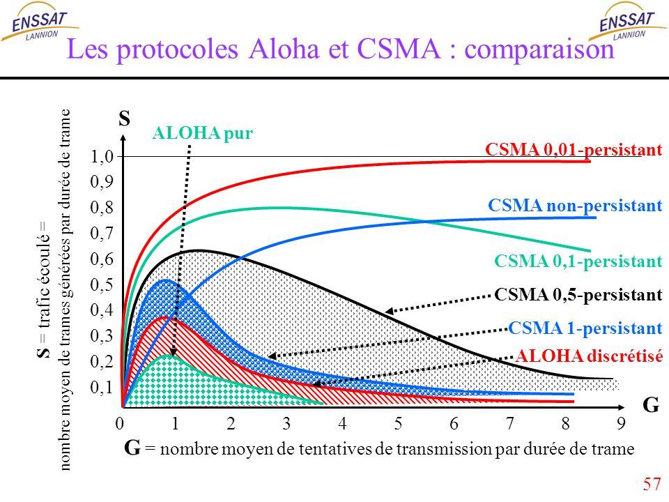 57 Les protocoles Aloha et CSMA : comparaison S = trafic écoulé = nombre moyen de trames générées par durée de trame G = nombre moyen de tentatives de transmission par durée de trame 1,0 0,9 0,8 0,7 0,6 0,5 0,4 0,3 0,2 0,1 0 1 2 3 4 5 6 7 8 9 ALOHA discrétisé S G ALOHA pur CSMA 1-persistant CSMA 0,1-persistant CSMA 0,5-persistant CSMA 0,01-persistant CSMA non-persistant