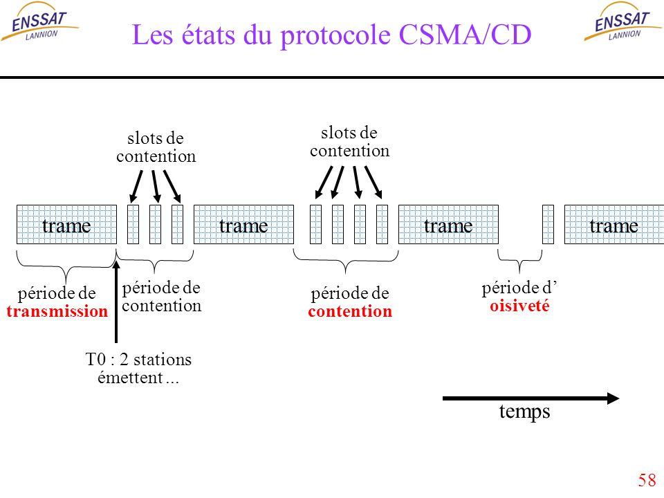 58 Les états du protocole CSMA/CD trame T0 : 2 stations émettent...
