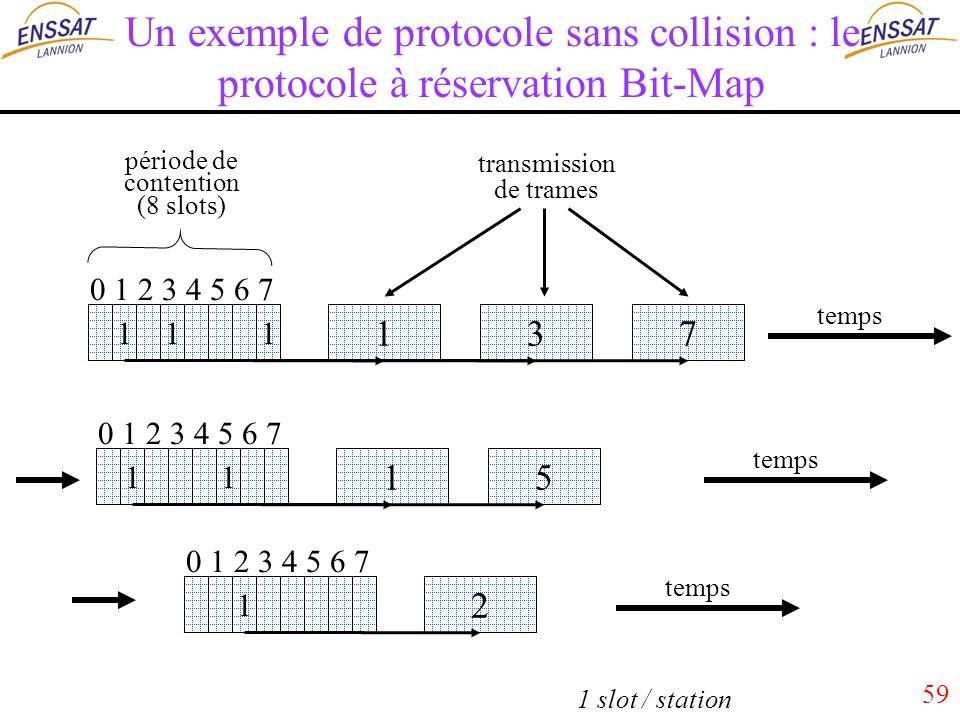 59 Un exemple de protocole sans collision : le protocole à réservation Bit-Map 713 1 période de contention (8 slots) temps transmission de trames 0 1 2 3 4 5 6 7 11 15 1 temps 0 1 2 3 4 5 6 7 1 2 temps 0 1 2 3 4 5 6 7 1 1 slot / station