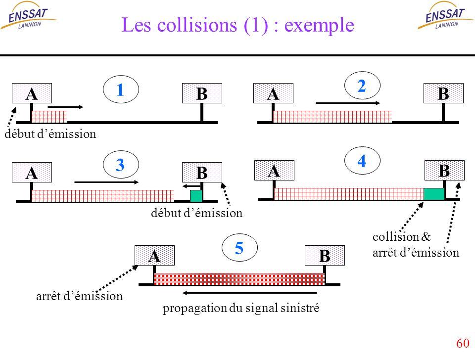 60 Les collisions (1) : exemple ABAB AB AB collision & AB propagation du signal sinistré 1 2 3 4 5 arrêt démission début démission