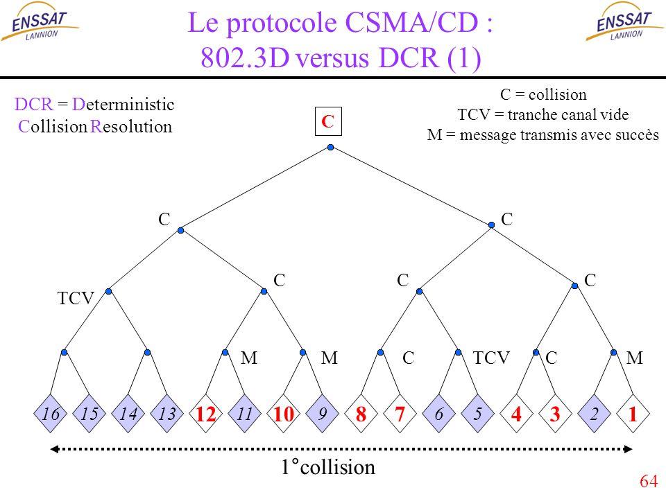 64 Le protocole CSMA/CD : 802.3D versus DCR (1) 16151413 12 11 10 9 87 65 43 2 1 MMMC C CC C CC TCV C 1°collision DCR = Deterministic Collision Resolution C = collision TCV = tranche canal vide M = message transmis avec succès
