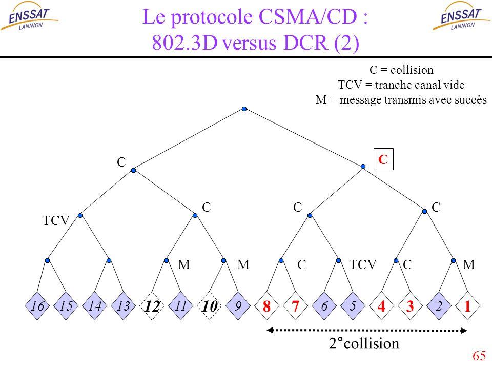 65 Le protocole CSMA/CD : 802.3D versus DCR (2) 16151413 12 11 10 9 87 65 43 2 1 MMMC C C C CC TCV C 2°collision C = collision TCV = tranche canal vide M = message transmis avec succès