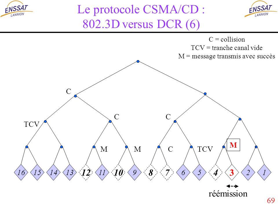 69 Le protocole CSMA/CD : 802.3D versus DCR (6) 16151413 12 11 10 9 87 65 43 21 MMC C C C TCV M réémission C = collision TCV = tranche canal vide M = message transmis avec succès