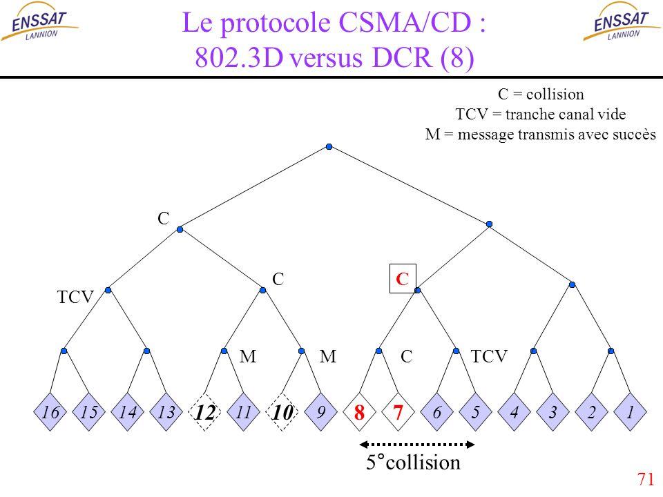 71 Le protocole CSMA/CD : 802.3D versus DCR (8) 16151413 12 11 10 9 87 654321 MMC C C C TCV 5°collision C = collision TCV = tranche canal vide M = message transmis avec succès