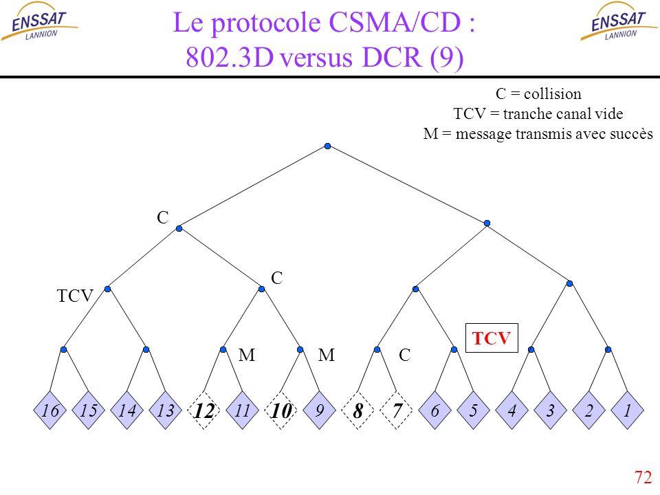 72 Le protocole CSMA/CD : 802.3D versus DCR (9) 16151413 12 11 10 9 87 654321 MMC C C TCV C = collision TCV = tranche canal vide M = message transmis avec succès