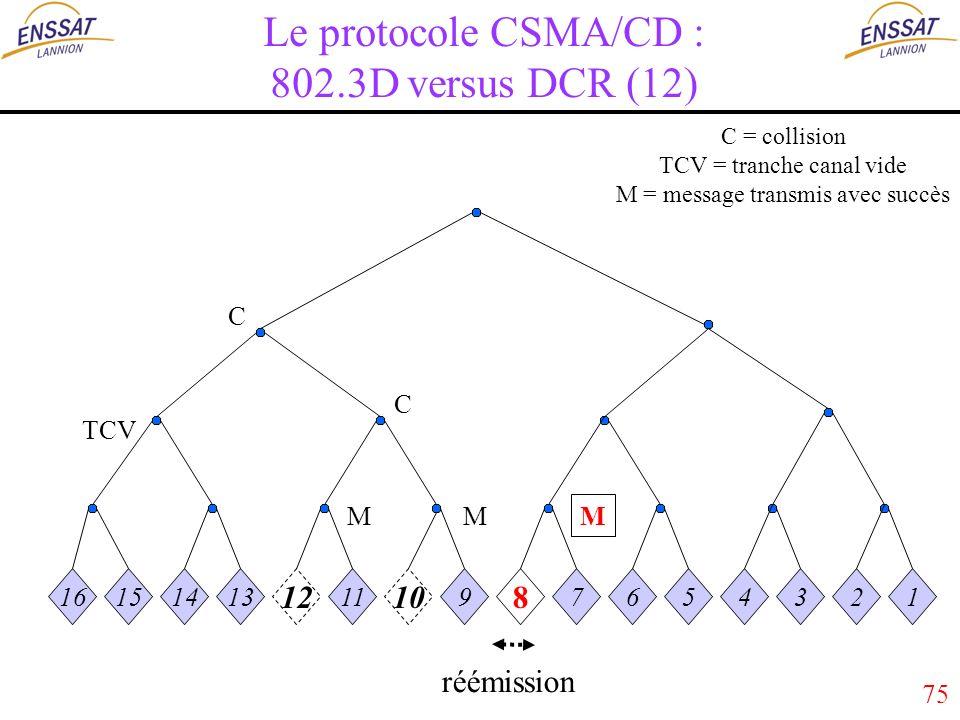 75 Le protocole CSMA/CD : 802.3D versus DCR (12) 16151413 12 11 10 9 8 7654321 MM M C C TCV réémission C = collision TCV = tranche canal vide M = message transmis avec succès