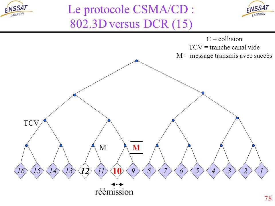 78 Le protocole CSMA/CD : 802.3D versus DCR (15) 16151413 12 11 10 987654321 M M TCV réémission C = collision TCV = tranche canal vide M = message transmis avec succès