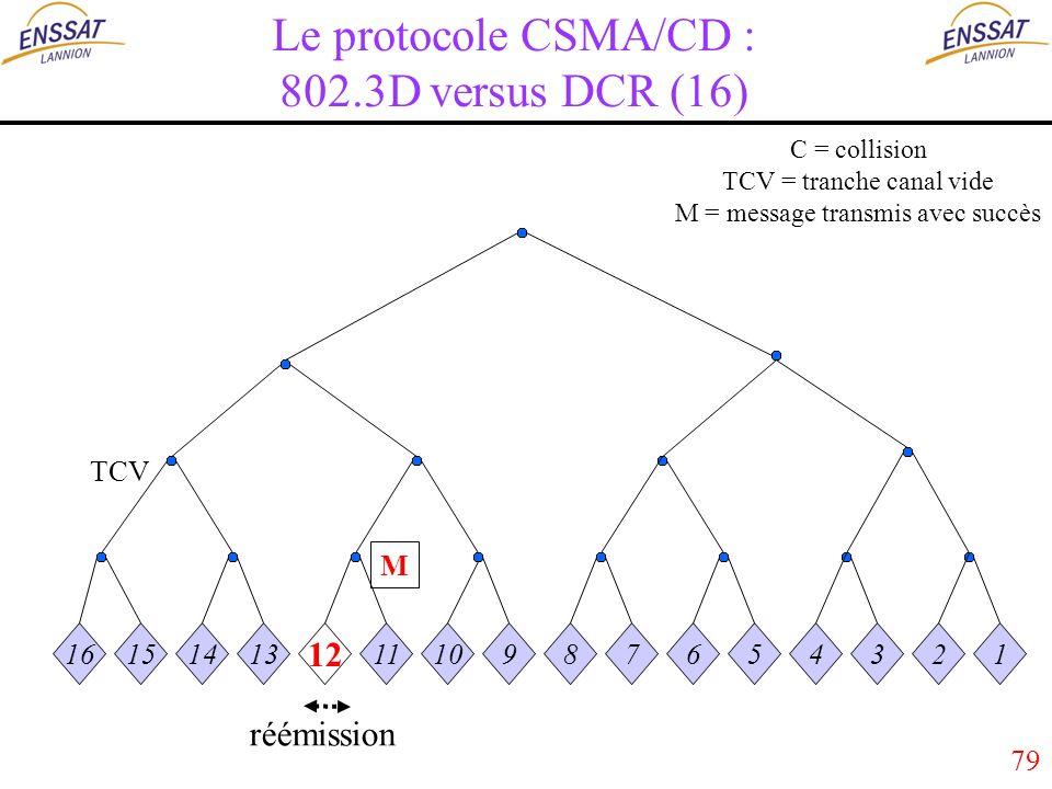 79 Le protocole CSMA/CD : 802.3D versus DCR (16) 16151413 12 1110987654321 C = collision TCV = tranche canal vide M = message transmis avec succès M TCV réémission