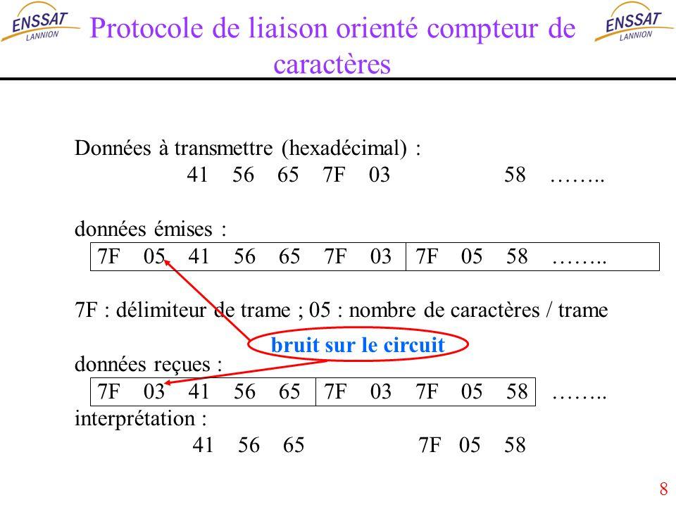 8 Protocole de liaison orienté compteur de caractères Données à transmettre (hexadécimal) : 41 56 65 7F 03 58 ……..