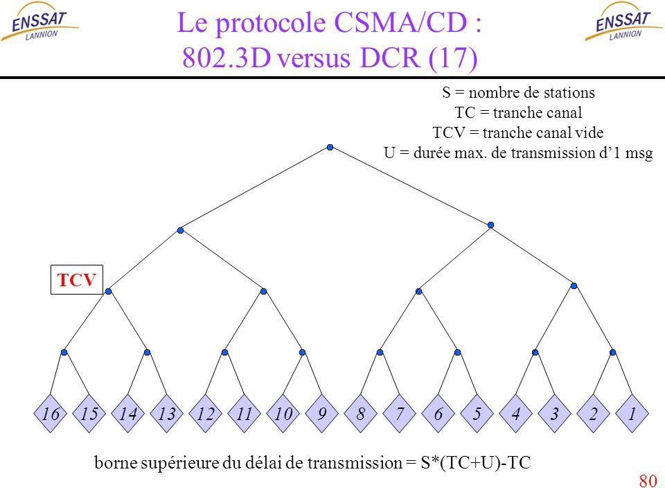 80 Le protocole CSMA/CD : 802.3D versus DCR (17) 16151413121110987654321 S = nombre de stations TC = tranche canal TCV = tranche canal vide U = durée max.
