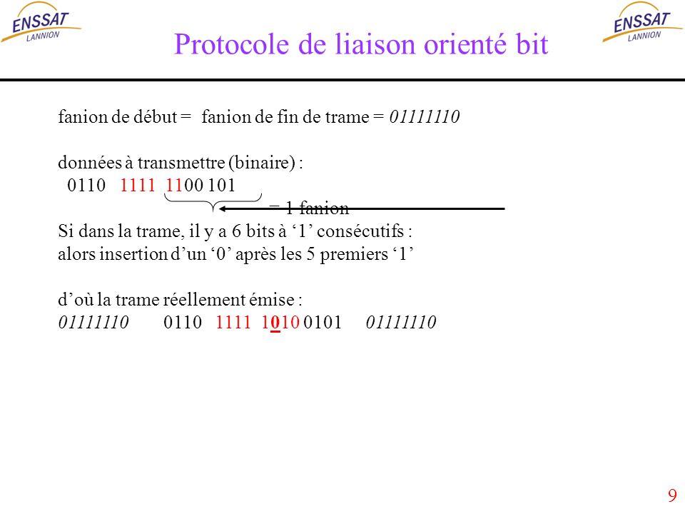 9 Protocole de liaison orienté bit fanion de début = fanion de fin de trame = 01111110 données à transmettre (binaire) : 0110 1111 1100 101 = 1 fanion Si dans la trame, il y a 6 bits à 1 consécutifs : alors insertion dun 0 après les 5 premiers 1 doù la trame réellement émise : 01111110 0110 1111 1010 0101 01111110