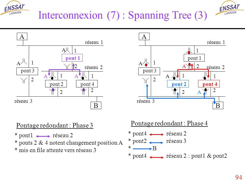 94 Interconnexion (7) : Spanning Tree (3) A B réseau 1 réseau 3 réseau 2 pont 1 pont 2 pont 3 pont 4 1 2 1 1 1 2 2 2 A A AA A B réseau 1 réseau 3 réseau 2 pont 1 pont 2 pont 3 pont 4 1 2 1 1 1 2 2 2 A A A A * pont1 réseau 2 * ponts 2 & 4 notent changement position A * mis en file attente vers réseau 3 * pont4 réseau 2 * pont2 réseau 3 * B * pont4 réseau 2 : pont1 & pont2 Pontage redondant : Phase 4 Pontage redondant : Phase 3