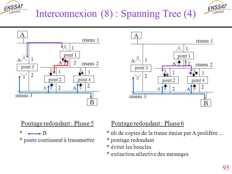 95 Interconnexion (8) : Spanning Tree (4) A B réseau 1 réseau 3 réseau 2 pont 1 pont 2 pont 3 pont 4 1 2 1 1 1 2 2 2 A A A A A B réseau 1 réseau 3 réseau 2 pont 1 pont 2 pont 3 pont 4 1 2 1 1 1 2 2 2 A A A A * B * ponts continuent à transmettre * nb de copies de la trame émise par A prolifère...