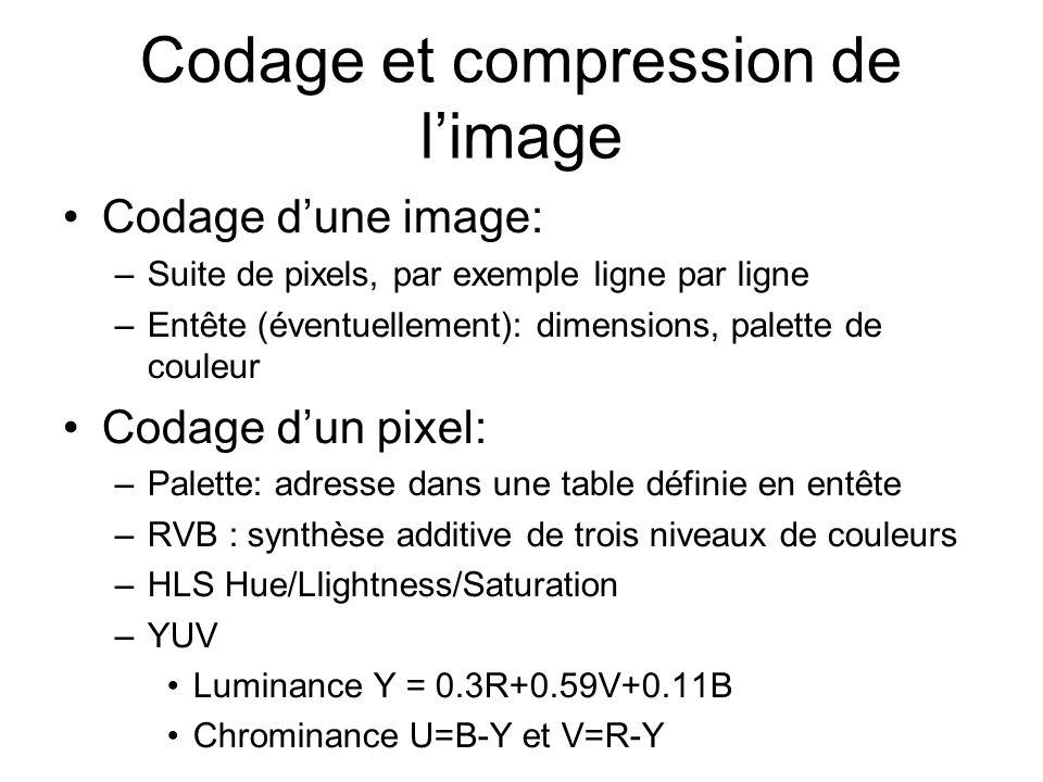 Codage et compression de limage Codage dune image: –Suite de pixels, par exemple ligne par ligne –Entête (éventuellement): dimensions, palette de couleur Codage dun pixel: –Palette: adresse dans une table définie en entête –RVB : synthèse additive de trois niveaux de couleurs –HLS Hue/Llightness/Saturation –YUV Luminance Y = 0.3R+0.59V+0.11B Chrominance U=B-Y et V=R-Y