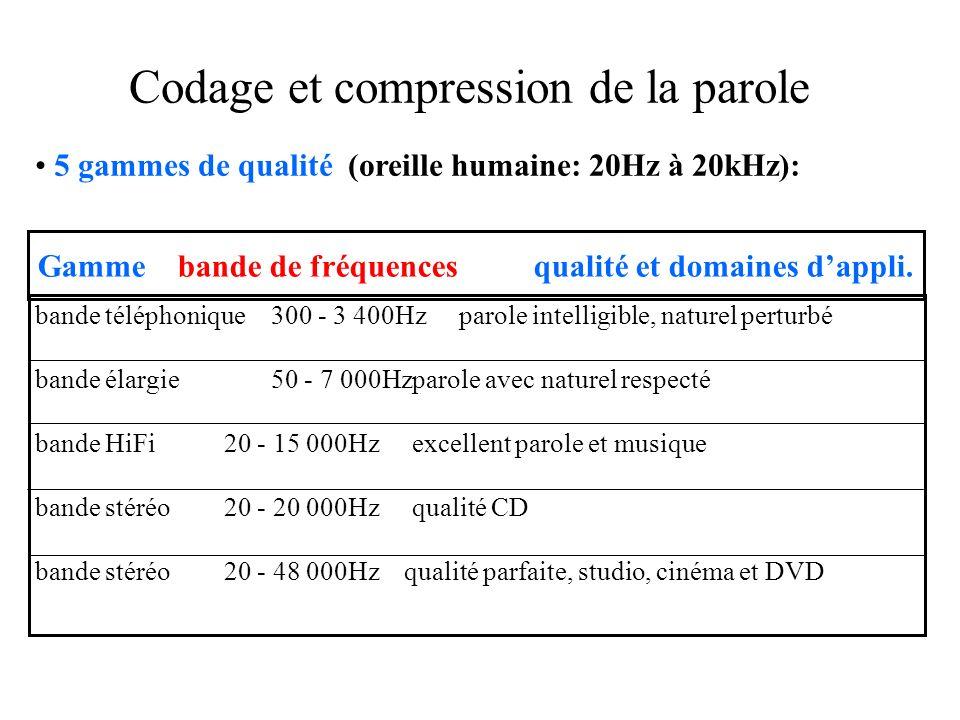 Codage et compression de la parole 5 gammes de qualité (oreille humaine: 20Hz à 20kHz): bande téléphonique300 - 3 400Hzparole intelligible, naturel perturbé bande élargie50 - 7 000Hzparole avec naturel respecté bande HiFi20 - 15 000Hzexcellent parole et musique bande stéréo20 - 20 000Hzqualité CD bande stéréo20 - 48 000Hz qualité parfaite, studio, cinéma et DVD Gamme bande de fréquences qualité et domaines dappli.