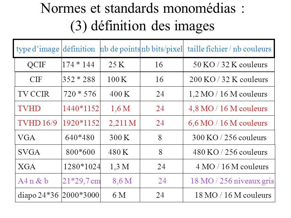 Normes et standards monomédias : (3) définition des images QCIF 174 * 144 25 K 16 50 KO / 32 K couleurs CIF 352 * 288 100 K 16 200 KO / 32 K couleurs TV CCIR 720 * 576 400 K 24 1,2 MO / 16 M couleurs VGA 640*480 300 K 8 300 KO / 256 couleurs SVGA 800*600 480 K 8 480 KO / 256 couleurs XGA 1280*1024 1,3 M 24 4 MO / 16 M couleurs diapo 24*36 2000*3000 6 M 24 18 MO / 16 M couleurs type dimage définition nb de points nb bits/pixel taille fichier / nb couleurs TVHD 1440*1152 1,6 M 24 4,8 MO / 16 M couleurs TVHD 16/9 1920*1152 2,211 M 24 6,6 MO / 16 M couleurs A4 n & b 21*29,7 cm 8,6 M 24 18 MO / 256 niveaux gris