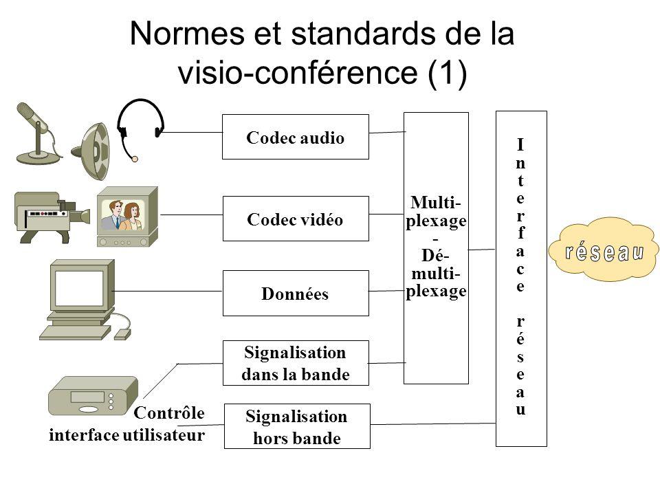 Normes et standards de la visio-conférence (1) InterfaceréseauInterfaceréseau Multi- plexage - Dé- multi- plexage Signalisation hors bande Données Codec vidéo Codec audio Signalisation dans la bande Contrôle interface utilisateur