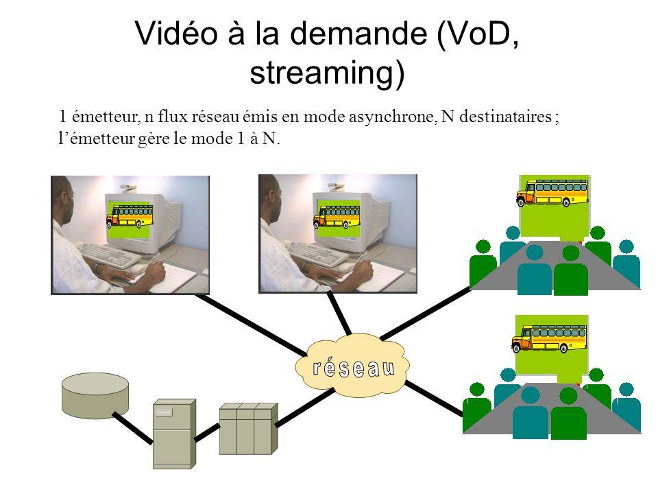 Vidéo à la demande (VoD, streaming) 1 émetteur, n flux réseau émis en mode asynchrone, N destinataires ; lémetteur gère le mode 1 à N.