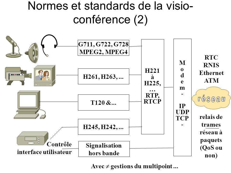 Normes et standards de la visio- conférence (2) M o d e m - IP UDP TCP - H221 à H225, … RTP, RTCP Signalisation hors bande T120 &...