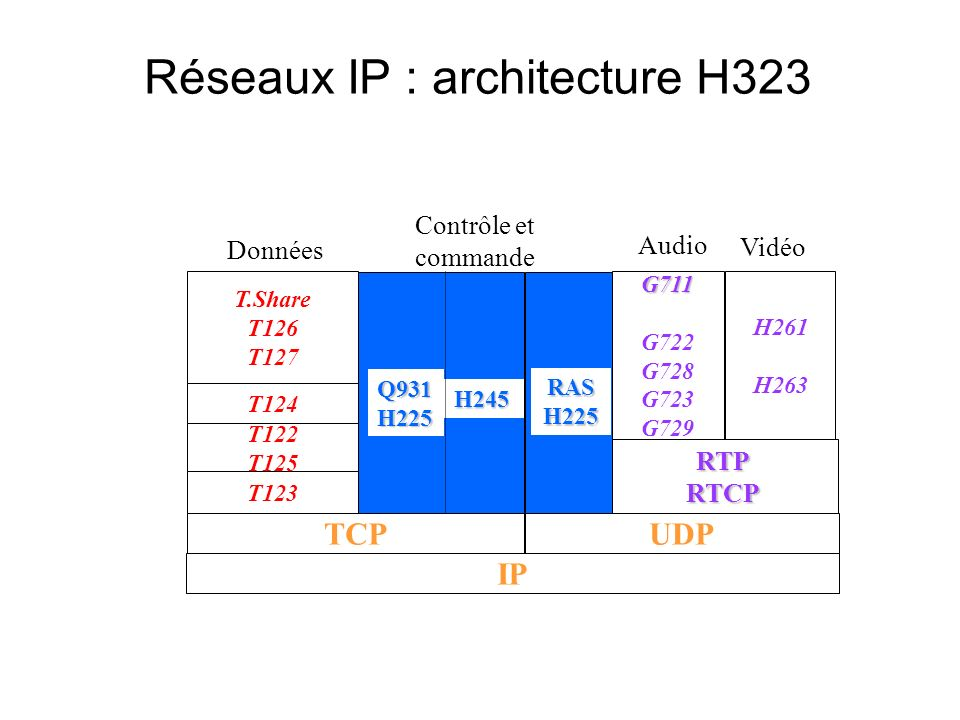 Réseaux IP : architecture H323 G711 G722 G728 G723 G729 RTPRTCP T.Share T126 T127 T124 T122 T125 T123 Données H261 H263 TCPUDP IP Contrôle et commande Audio Vidéo RASH225 Q931H225 H245