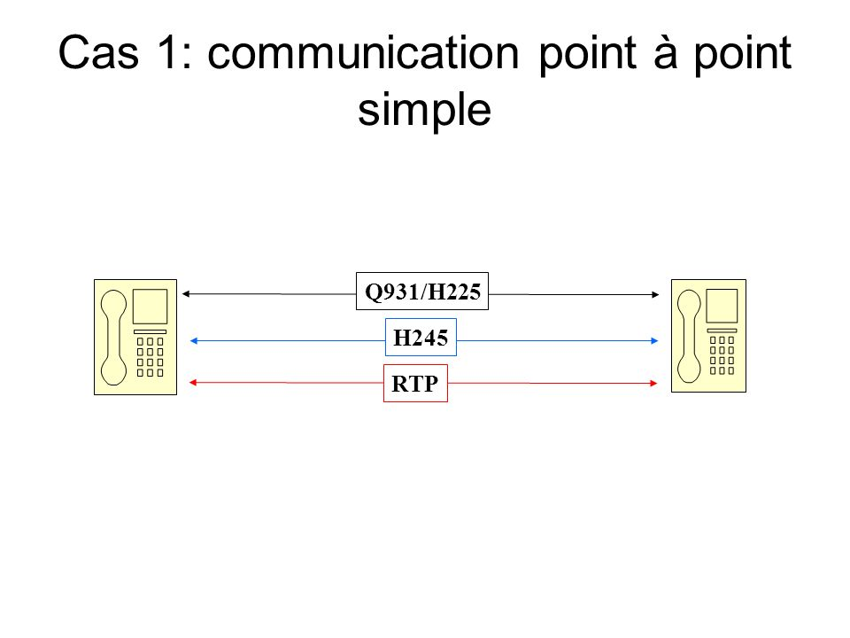 Cas 1: communication point à point simple Q931/H225 H245 RTP