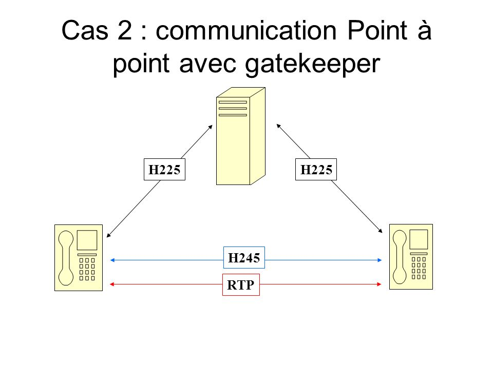 Cas 2 : communication Point à point avec gatekeeper H225 H245 RTP H225