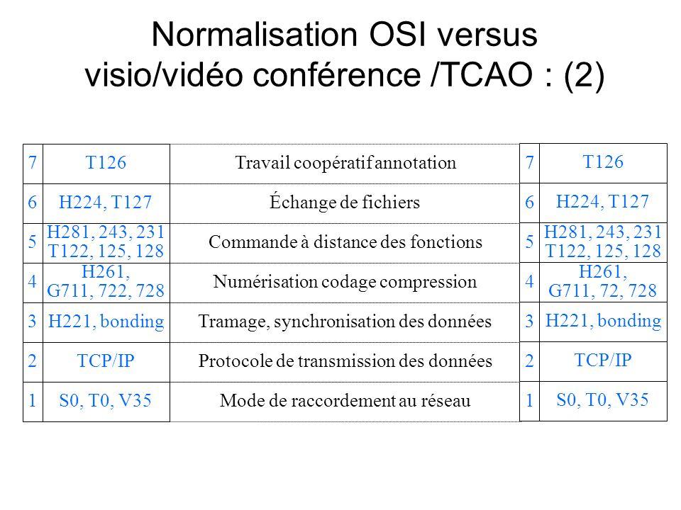 Normalisation OSI versus visio/vidéo conférence /TCAO : (2) T126 H224, T127 H281, 243, 231 T122, 125, 128 H261, G711, 722, 728 H221, bonding TCP/IP S0, T0, V35 7 6 5 4 3 2 1 Travail coopératif annotation Échange de fichiers Commande à distance des fonctions Numérisation codage compression Tramage, synchronisation des données Protocole de transmission des données Mode de raccordement au réseau T126 H224, T127 H281, 243, 231 T122, 125, 128 H261, G711, 72, 728 H221, bonding TCP/IP S0, T0, V35 7 6 5 4 3 2 1