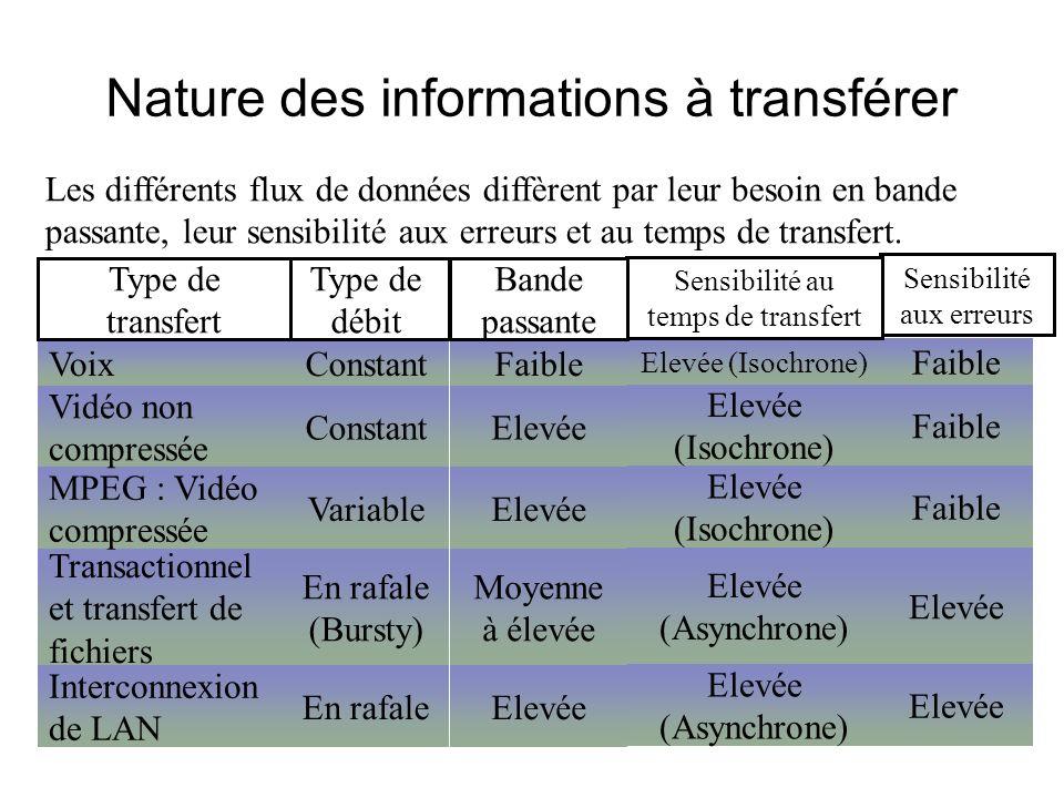 Nature des informations à transférer Les différents flux de données diffèrent par leur besoin en bande passante, leur sensibilité aux erreurs et au temps de transfert.