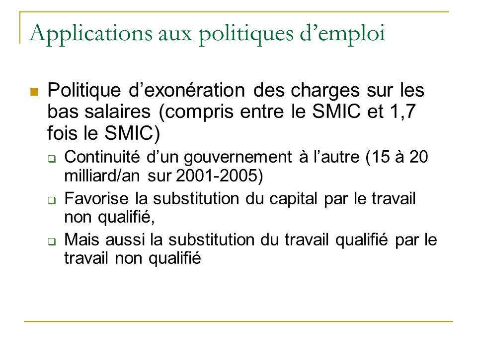 Applications aux politiques demploi Politique dexonération des charges sur les bas salaires (compris entre le SMIC et 1,7 fois le SMIC) Continuité dun