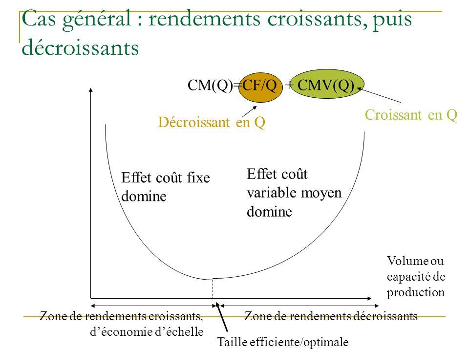 Cas général : rendements croissants, puis décroissants Zone de rendements croissants, déconomie déchelle Taille efficiente/optimale Zone de rendements