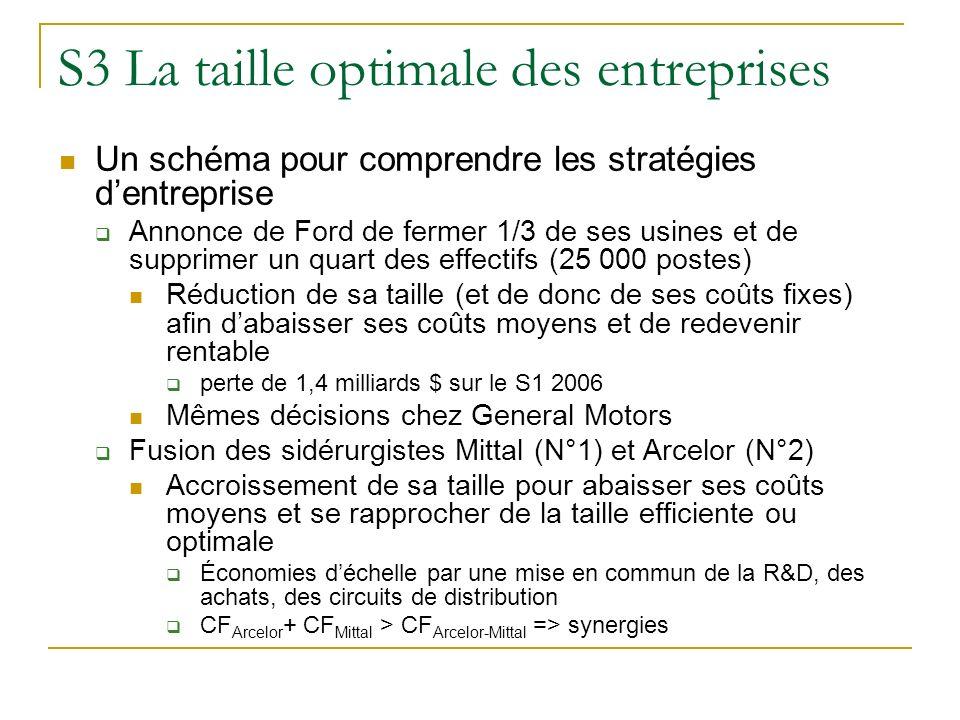 S3 La taille optimale des entreprises Un schéma pour comprendre les stratégies dentreprise Annonce de Ford de fermer 1/3 de ses usines et de supprimer
