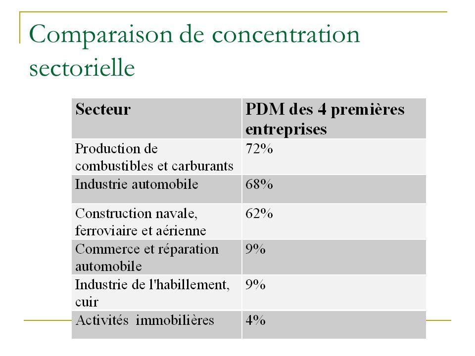 Comparaison de concentration sectorielle