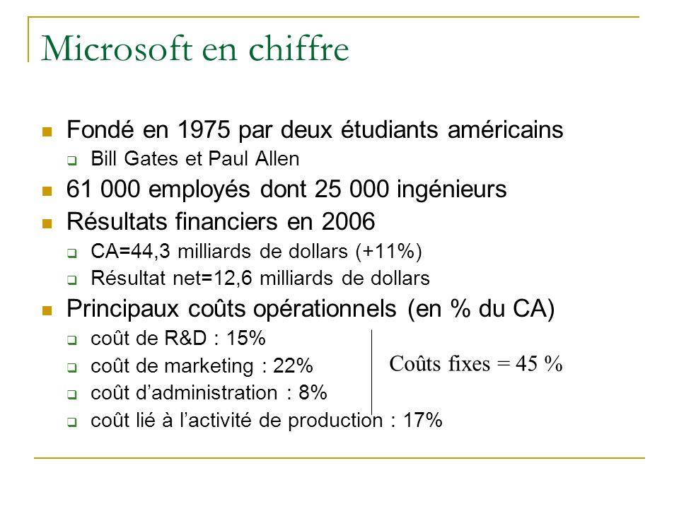 Microsoft en chiffre Fondé en 1975 par deux étudiants américains Bill Gates et Paul Allen 61 000 employés dont 25 000 ingénieurs Résultats financiers