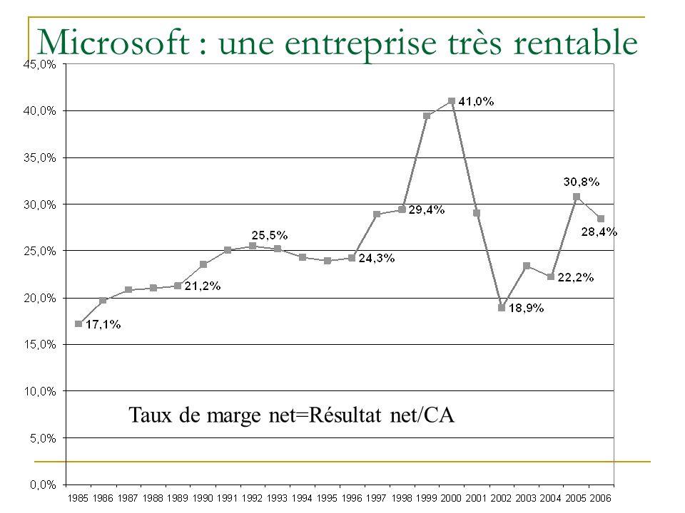 Microsoft : une entreprise très rentable Taux de marge net=Résultat net/CA